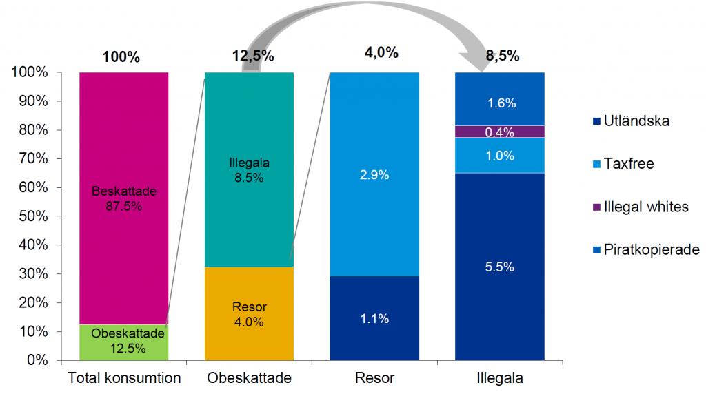 12,5 procent av alla konsumerade cigaretter är obeskattade. Av dessa är 8,5 procent illegala produkter och 4 procent legala varor.